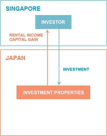 SINGAPORE INVESTORE RENTAL INCOME CAPITAL GAIN JAPAN INVESTMENT INVESTMENT PROPERTIES