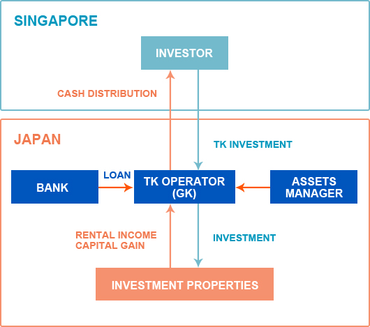 SINGAPORE INVESTORE CASH DISTRIBUTION JAPAN TK INVESTMENT BANK LOAN TK OPERATOR(GK) ASSETS MANAGER RENTAL INCOME CAPITAL GAIN INVESTMENT INVESTMENT PROPERTIES