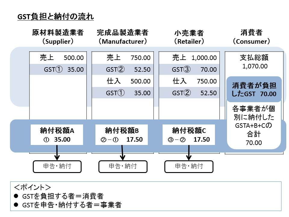 GST負担と納付の流れ